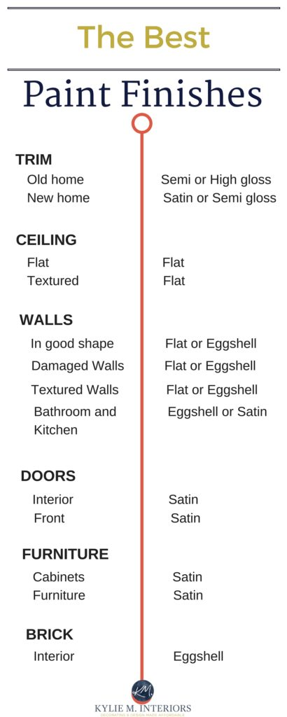 The Best Paint Finish for Walls, Ceilings, Trims, Doors and