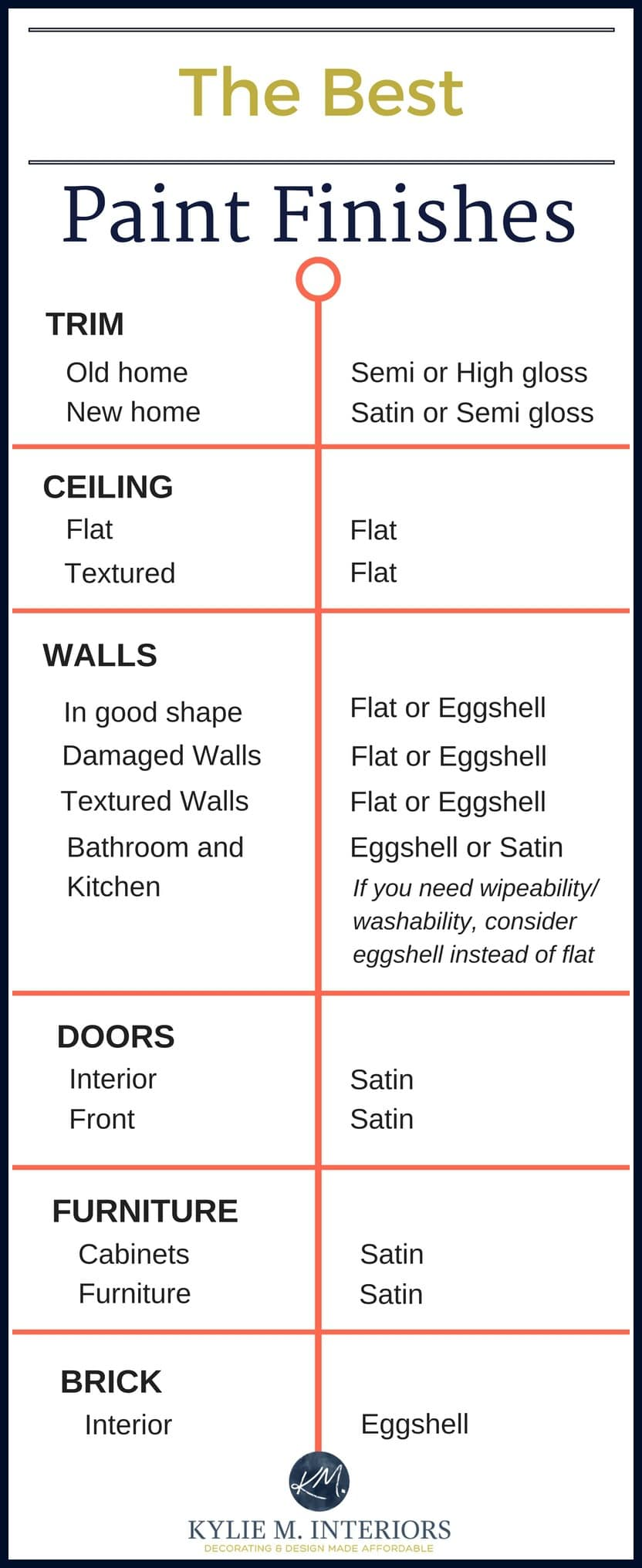 the best paint finish for walls ceilings trims doors and more